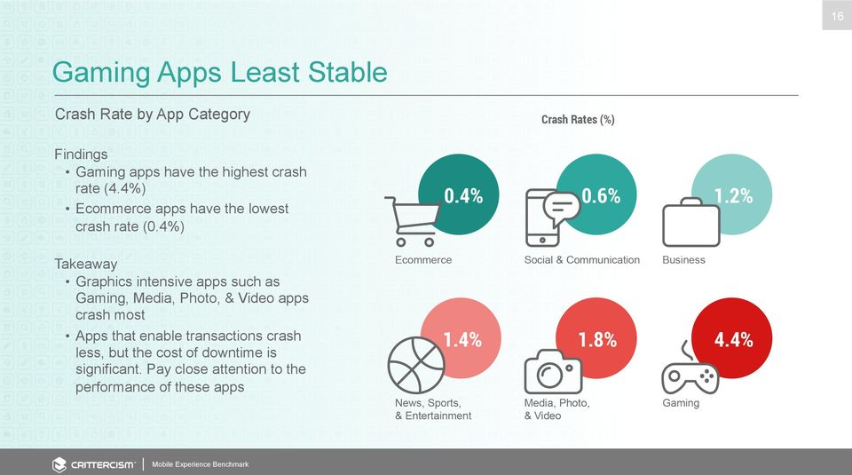 4%) Takeaway Graphics intensive apps such as Gaming, Media, Photo, & Video apps crash most Apps