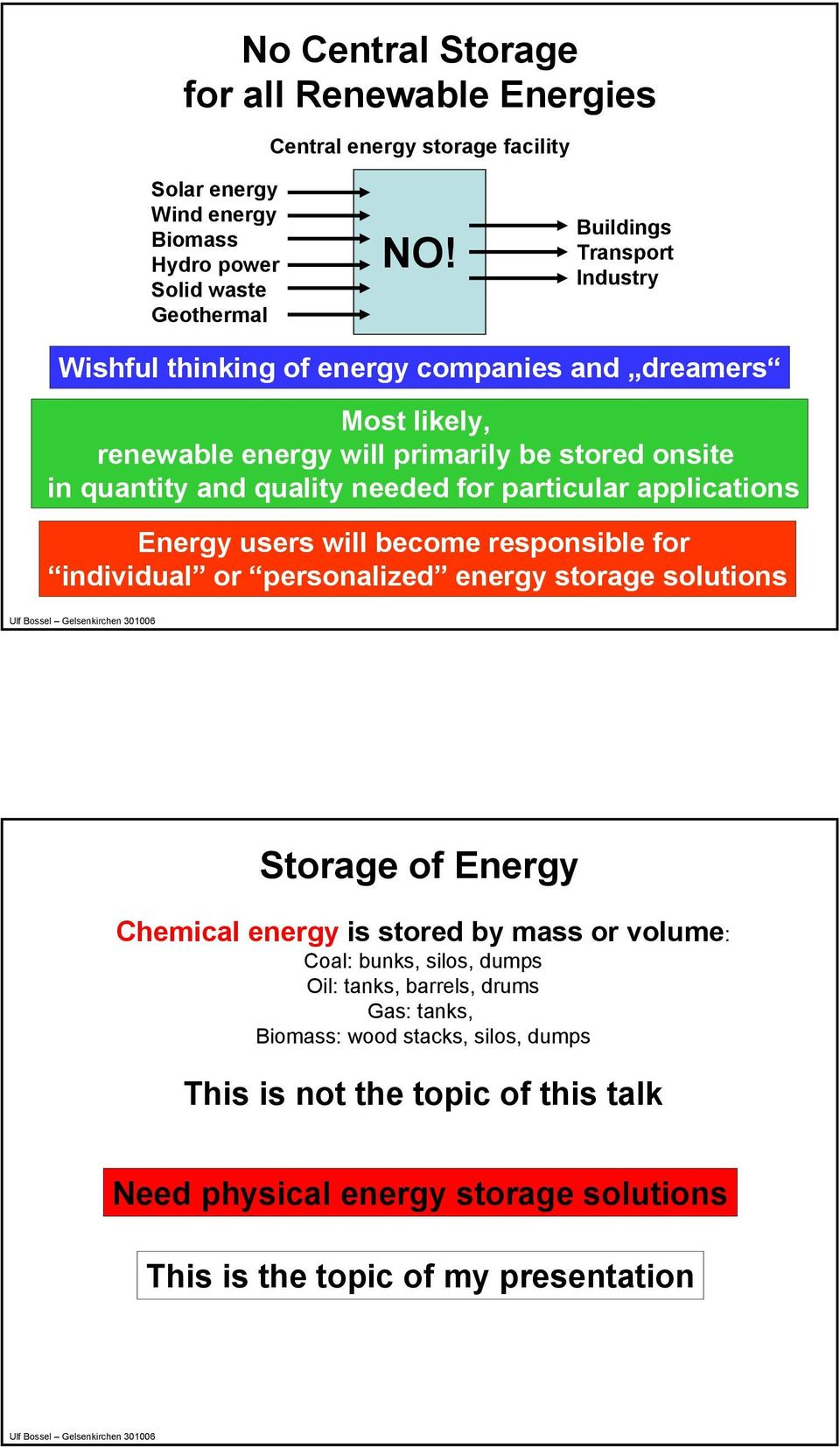 particular applications Energy users will become responsible for individual or personalized energy storage solutions Storage of Energy Chemical energy is stored by mass or