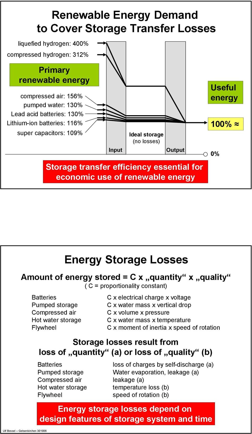 Amount of energy stored = C x quantity x quality ( C = proportionality constant) Batteries Pumped storage Compressed air Hot water storage Flywheel C x electrical charge x voltage C x water mass x