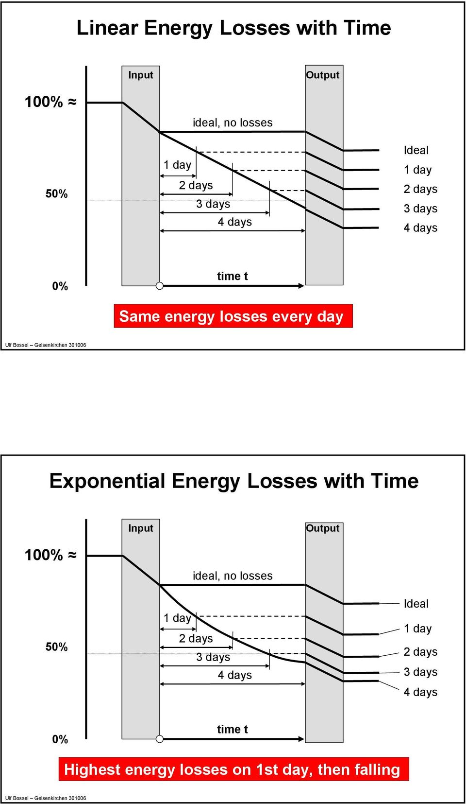 Energy Losses with Time 100% 50% ideal, no losses 1 day 2 days 3 days 4 days Ideal