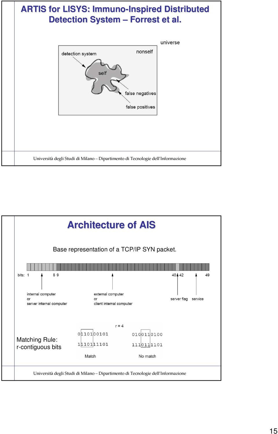 Architecture of AIS Base representation of a