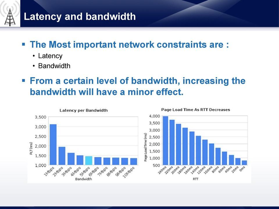 Bandwidth From a certain level of
