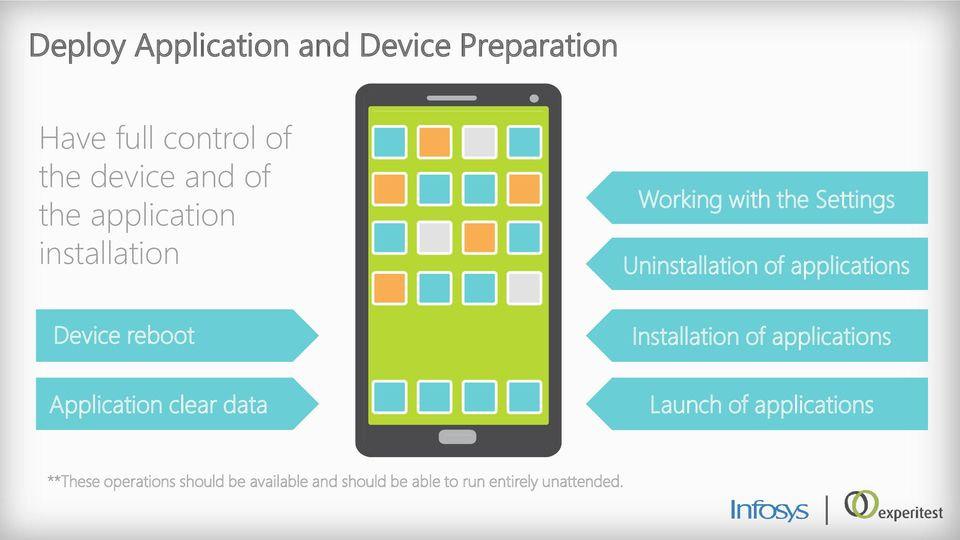 Device reboot Installation of applications Application clear data Launch of