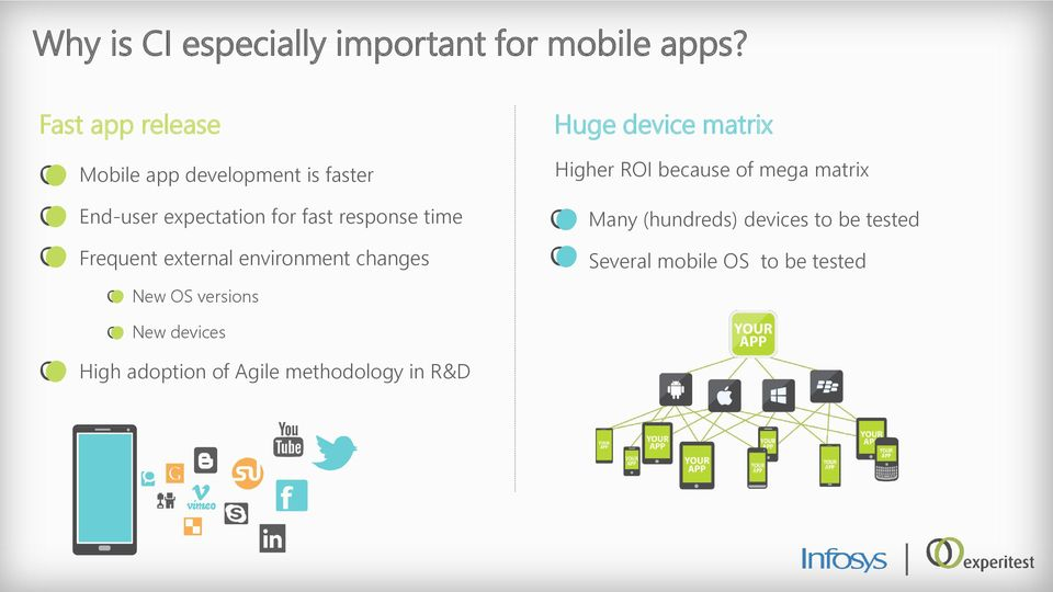 time Frequent external environment changes New OS versions Huge device matrix Higher ROI