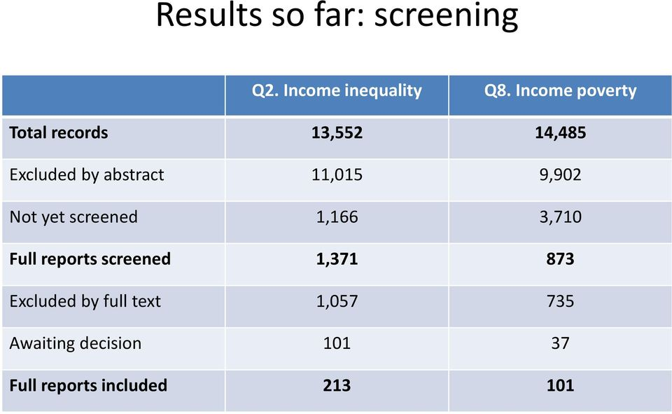 11,015 9,902 Not yet screened 1,166 3,710 Full reports screened