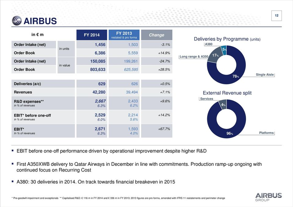 6% External Revenue split Services 4% EBIT* before one-off in % of revenues 2,529 6.0% 2,214 5.6% +14.2% EBIT* In % of revenues 2,671 6.3% 1,593 4.0% +67.