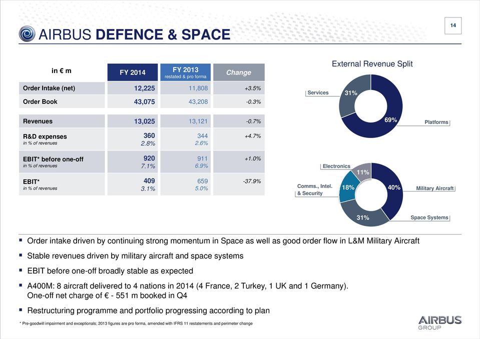 & Security Electronics 18% 11% 40% Military Aircraft 31% Space Systems Order intake driven by continuing strong momentum in Space as well as good order flow in L&M Military Aircraft Stable revenues
