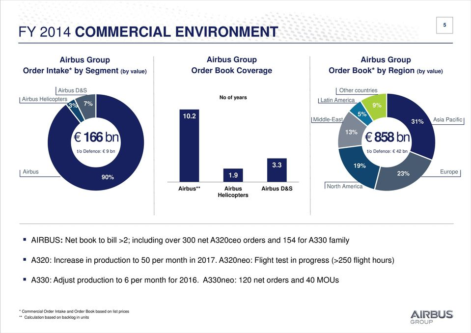 3 Airbus D&S 19% North America 23% Europe AIRBUS: Net book to bill >2; including over 300 net A320ceo orders and 154 for A330 family A320: Increase in production to 50 per month in 2017.
