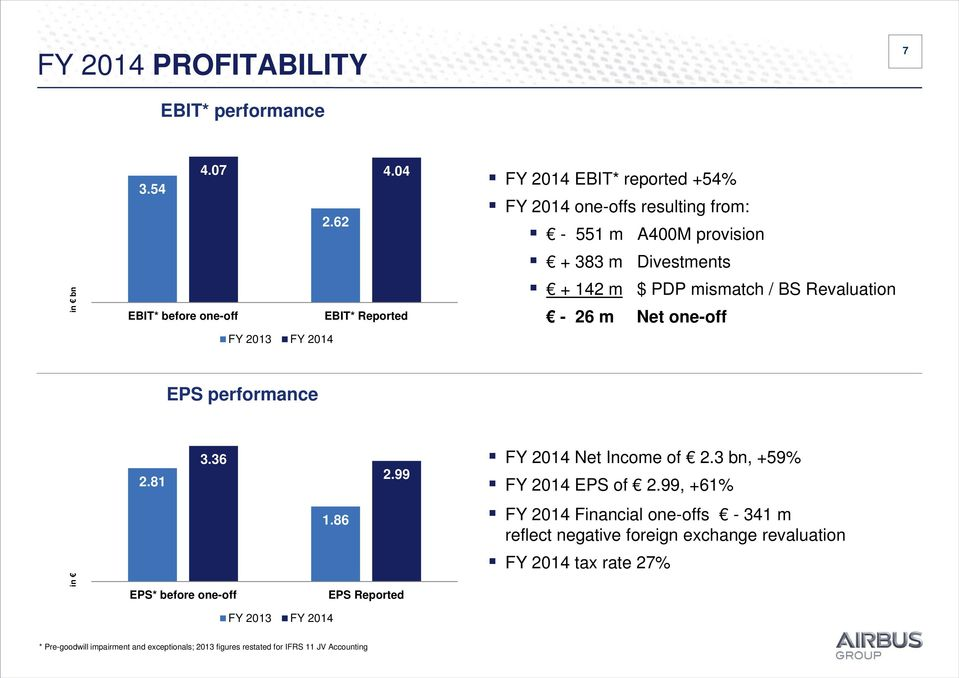 + 142 m $ PDP mismatch / BS Revaluation - 26 m Net one-off EPS performance 2.81 3.36 2.99 FY Net Income of 2.3 bn, +59% FY EPS of 2.