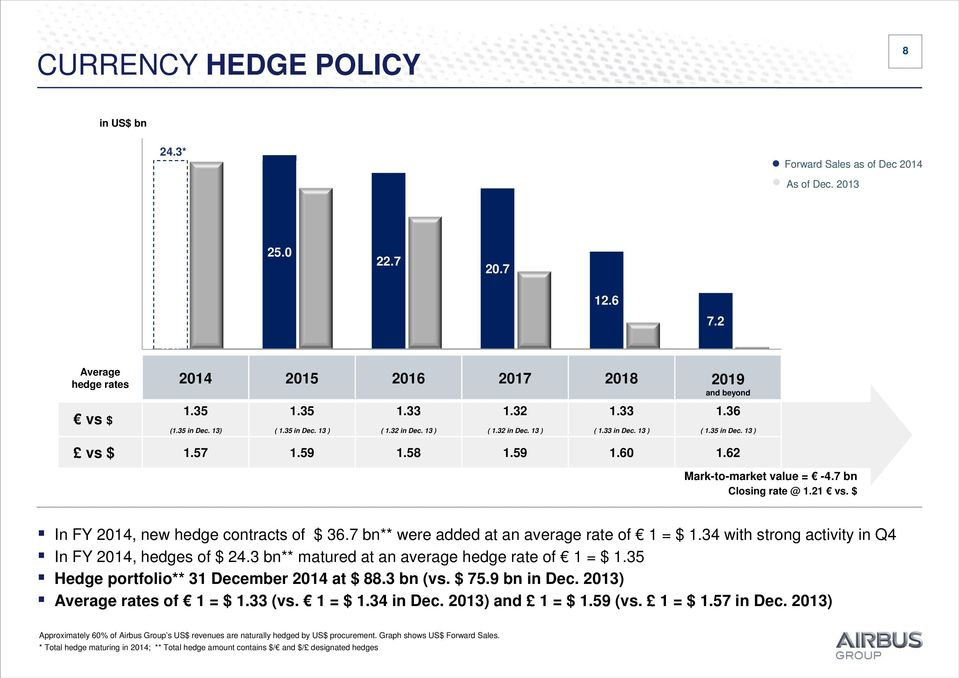 21 vs. $ In FY, new hedge contracts of $ 36.7 bn** were added at an average rate of 1 = $ 1.34 with strong activity in Q4 In FY, hedges of $ 24.3 bn** matured at an average hedge rate of 1 = $ 1.