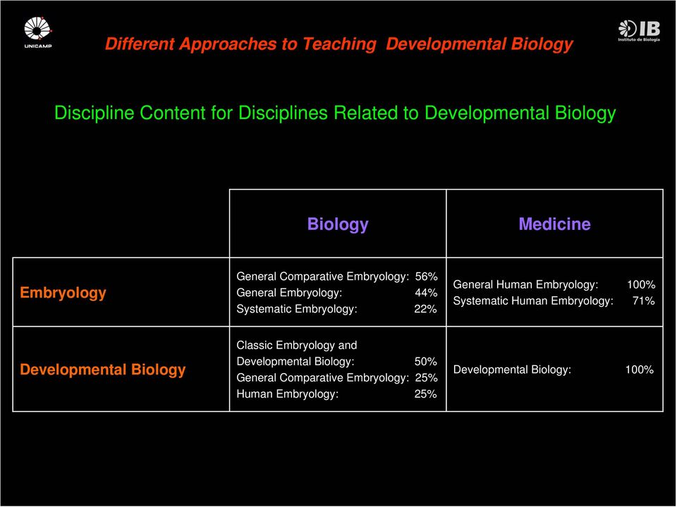 Human Embryology: 100% Systematic Human Embryology: 71% Developmental Classic Embryology
