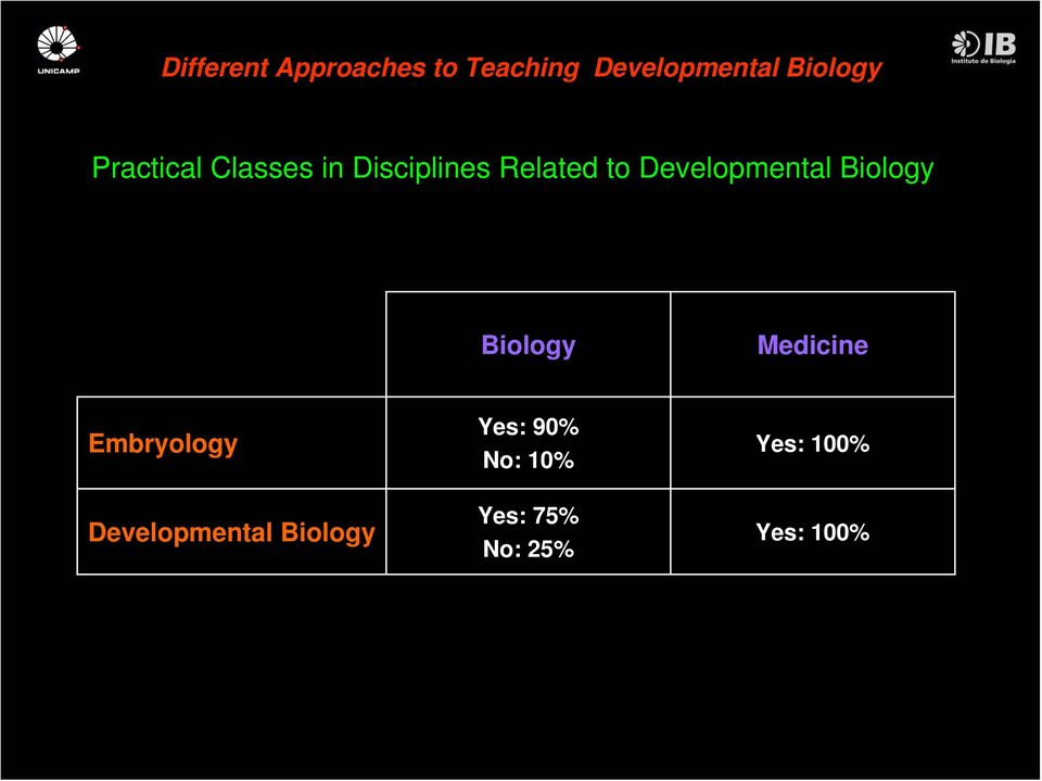 Embryology Developmental Yes: 90%