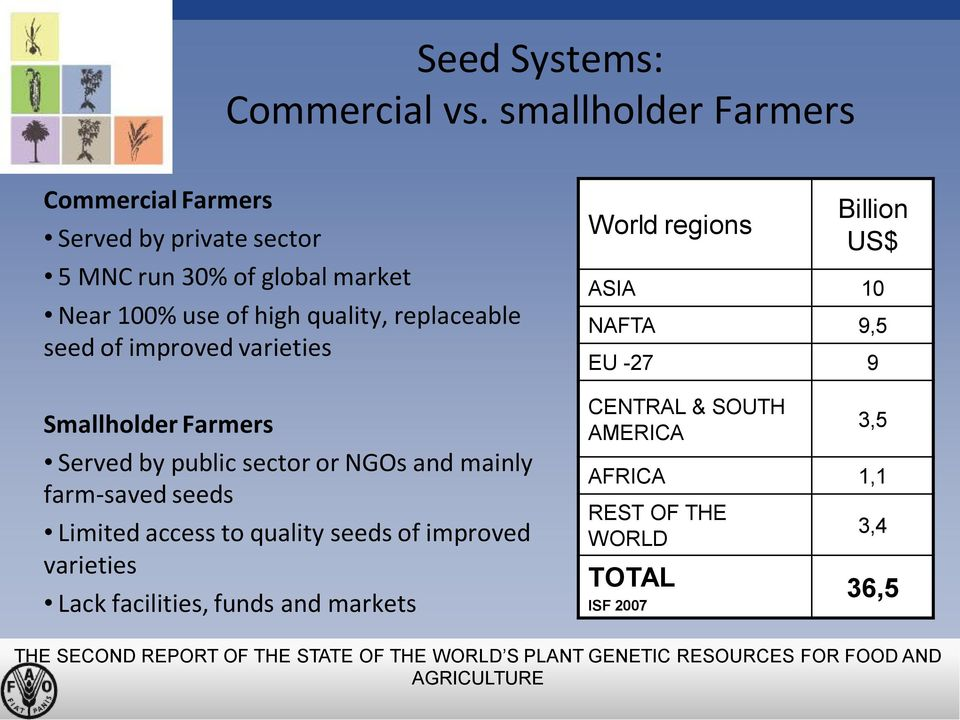 improved varieties Smallholder Farmers Served by public sector or NGOs and mainly farm-saved seeds Limited access to quality seeds of improved