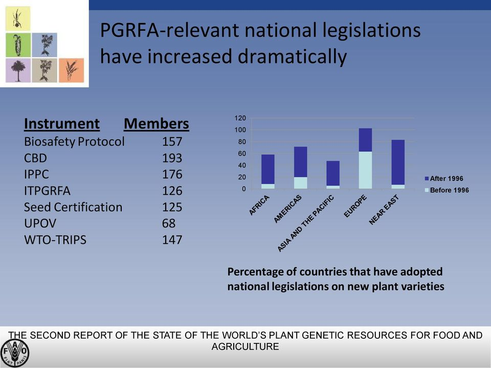 40 20 0 After 1996 Before 1996 Percentage of countries that have adopted national legislations on new