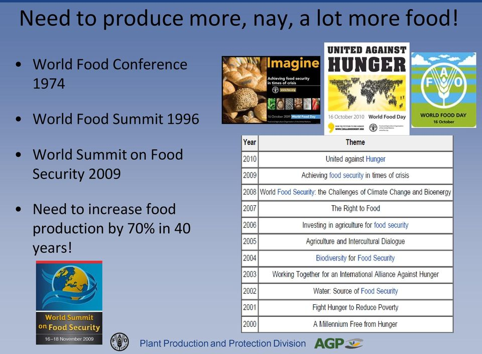 1996 World Summit on Food Security 2009 Need