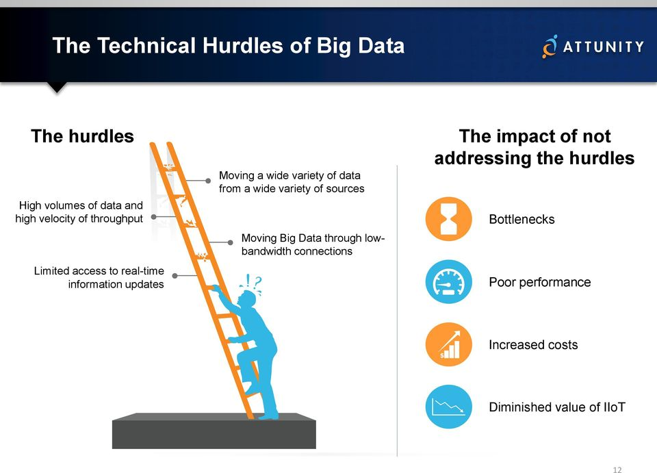 from a wide variety of sources Moving Big Data through lowbandwidth connections The impact
