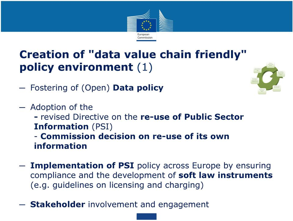 of its own information Implementation of PSI policy across Europe by ensuring compliance and the