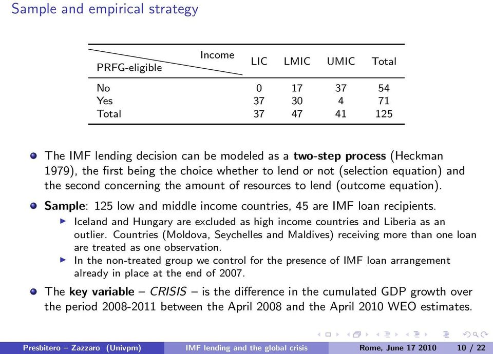 Sample: 125 low and middle income countries, 45 are IMF loan recipients. Iceland and Hungary are excluded as high income countries and Liberia as an outlier.