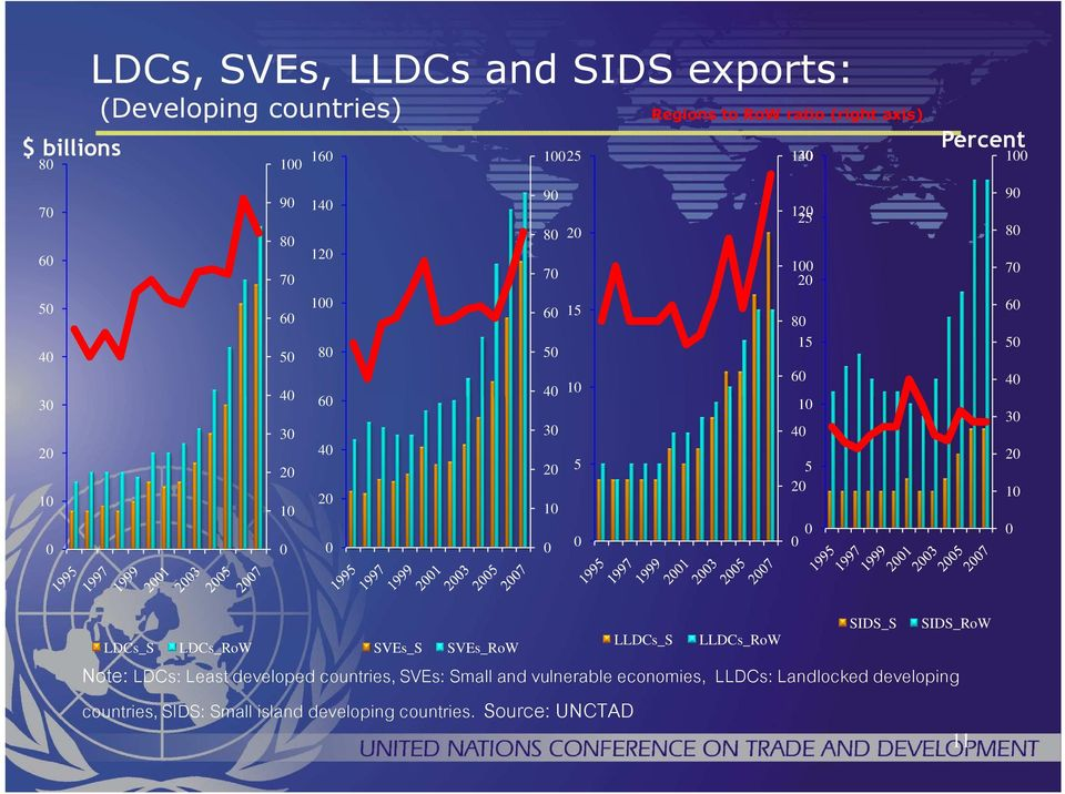 1 LDCs_S LDCs_RoW SVEs_S SVEs_RoW Note: LDCs: Least developed countries, SVEs: Small and vulnerable economies, LLDCs: