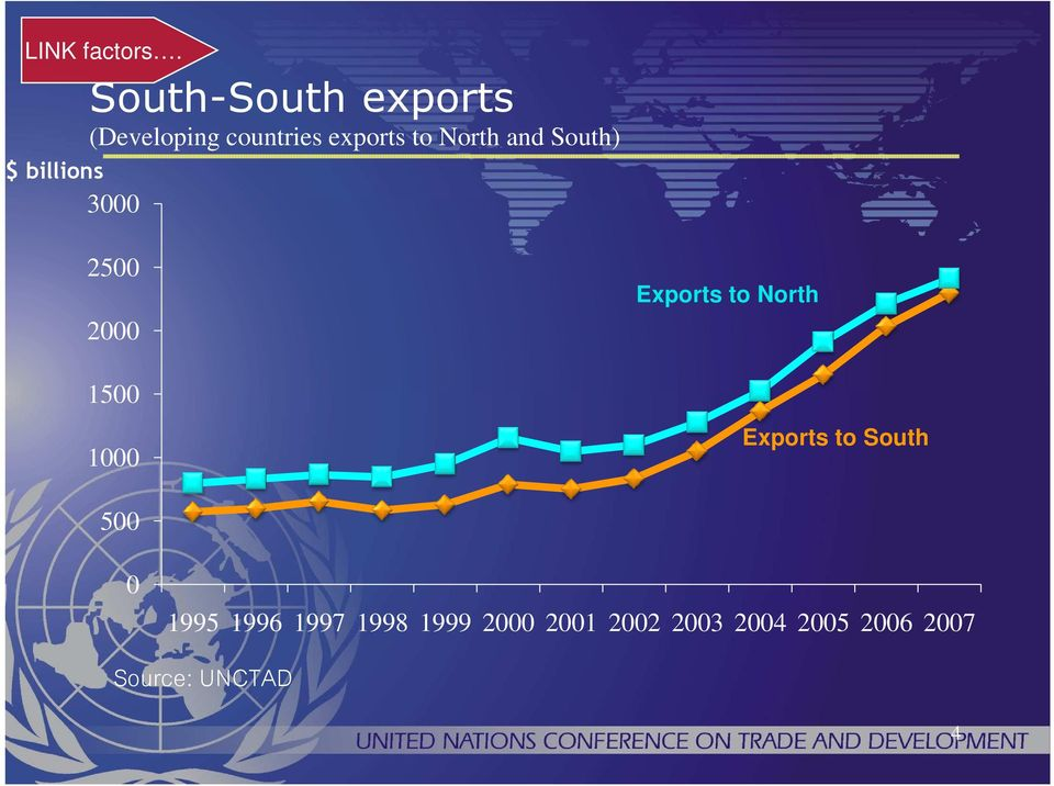 countries exports to North and South) 3 25 2 15 1