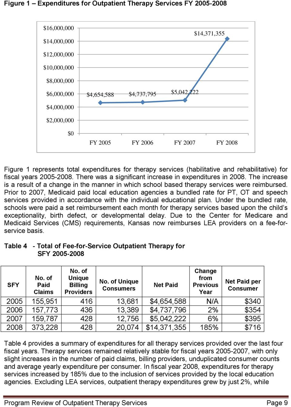 There was a significant increase in expenditures in 2008. The increase is a result of a change in the manner in which school based therapy services were reimbursed.