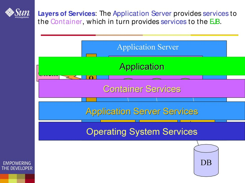 Application Server Client O R B Application EJB Container EJB Container