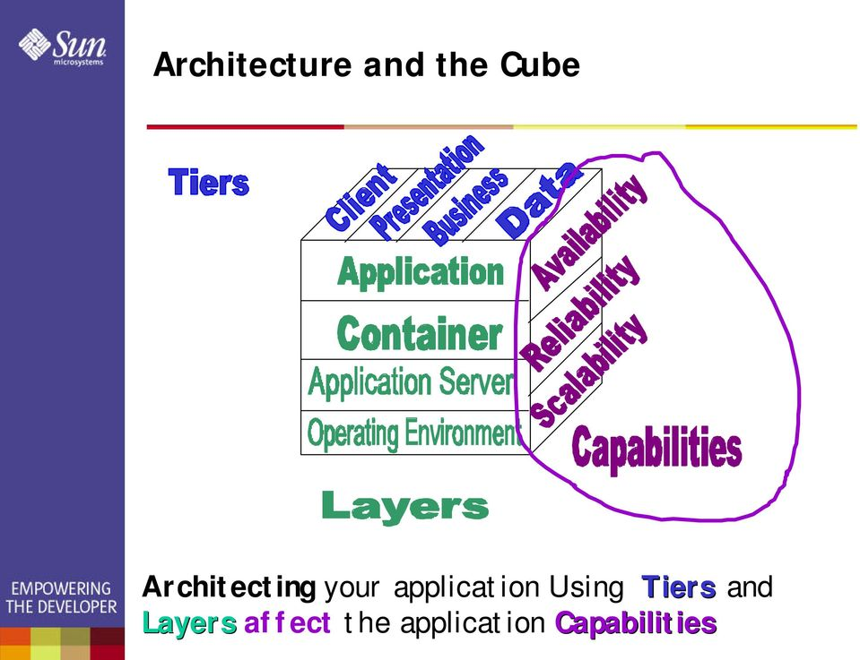 application Using Tiers and