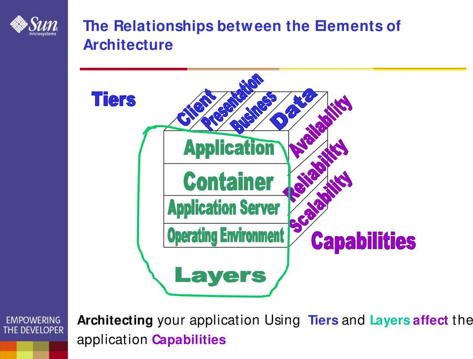Architecting your application Using