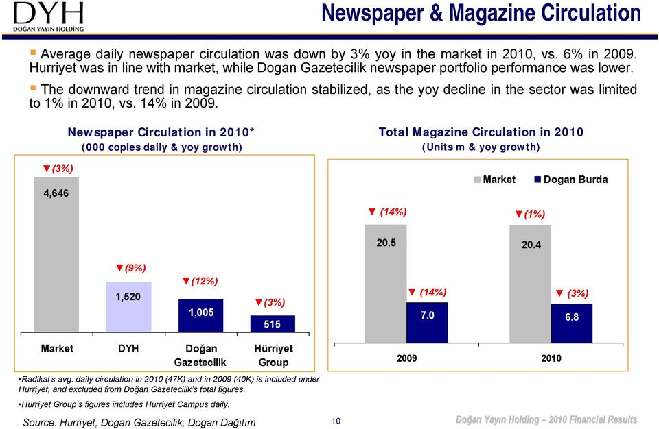 The downward trend in magazine circulation stabilized, as the yoy decline in the sector was limited to 1% in 2010, vs. 14% in 2009.