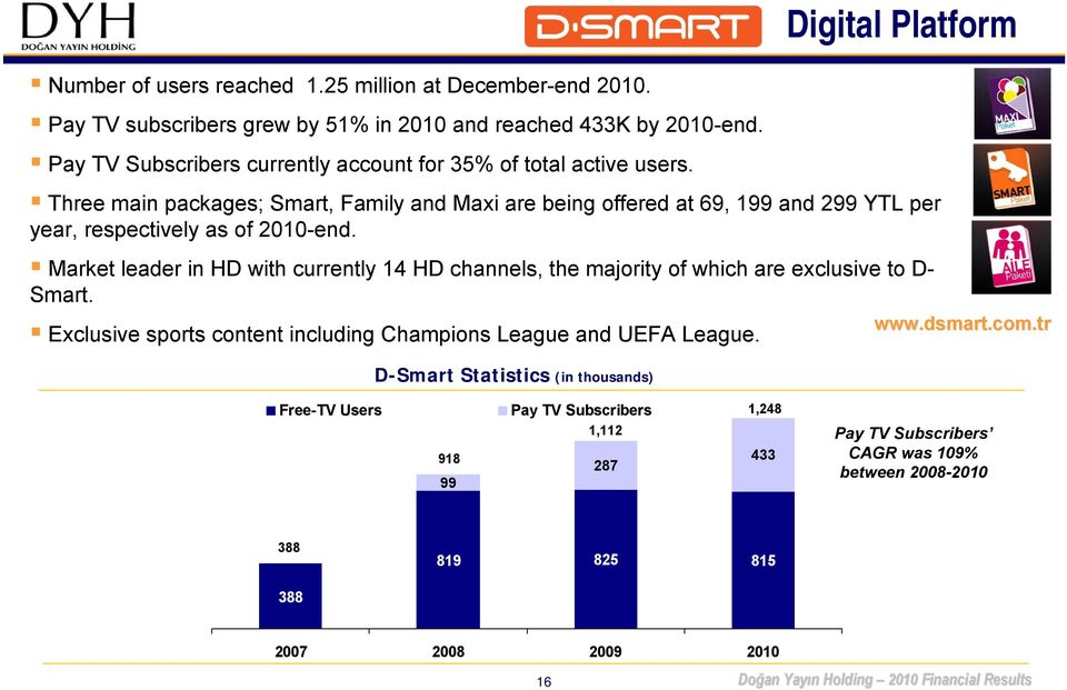 D-Smart Statistics (in thousands) Digital Platform Three main packages; Smart, Family and Maxi are being offered at 69, 199 and 299 YTL per year, respectively as of 2010-end.