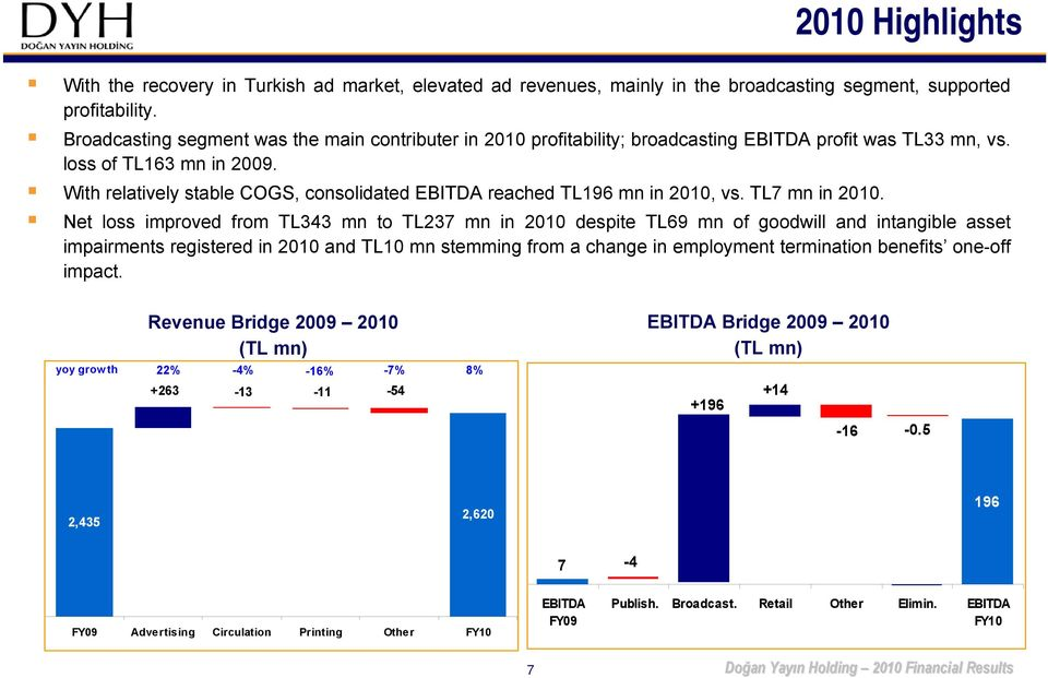 With relatively stable COGS, consolidated EBITDA reached TL196 mn in 2010, vs. TL7 mn in 2010.