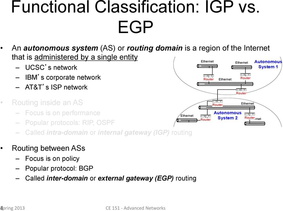 AT&T s ISP network Routing inside an AS Focus is on performance Popular protocols: RIP, OSPF Ethernet Called intra-domain or internal gateway (IGP) routing