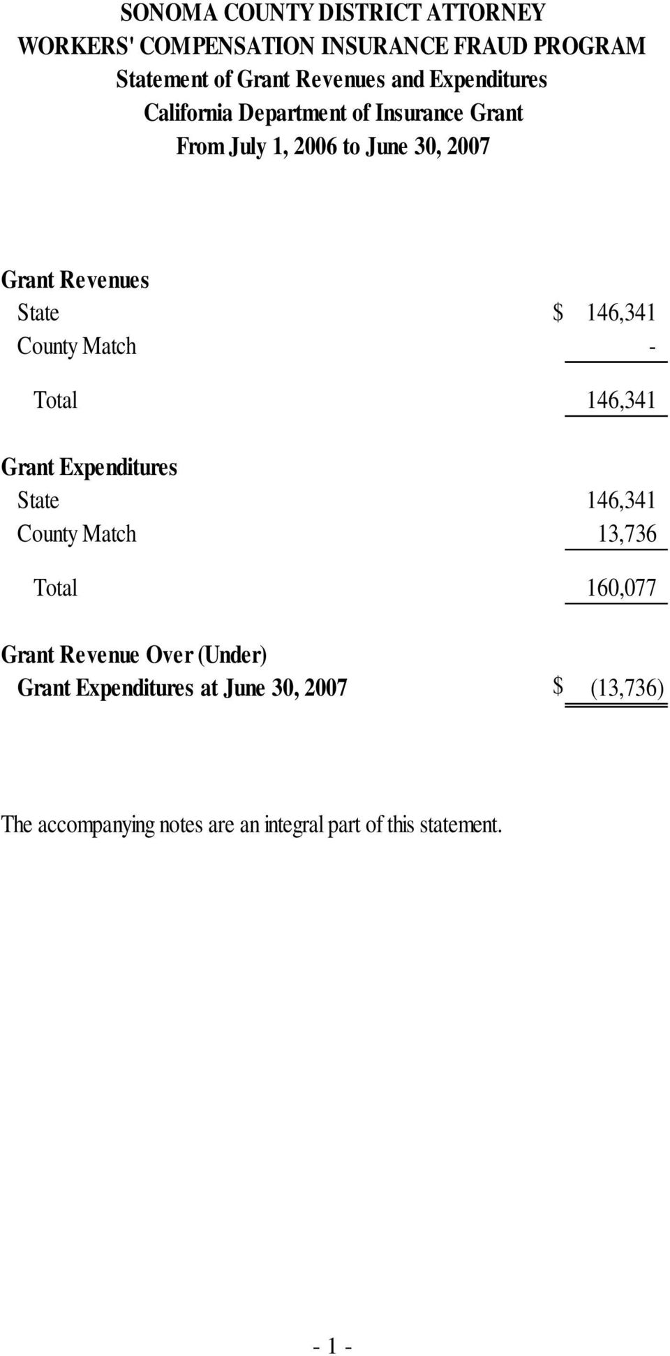 Expenditures State 146,341 County Match 13,736 Total 160,077 Grant Revenue Over (Under) Grant