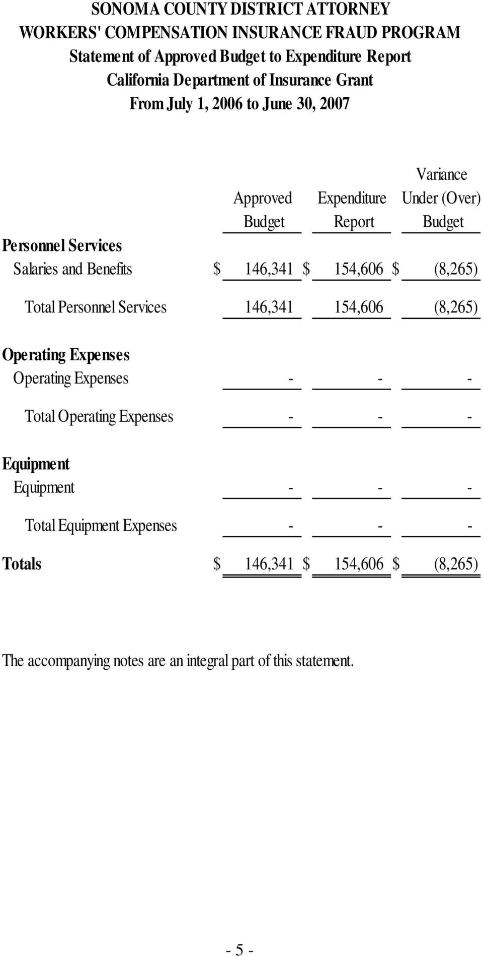 Total Personnel Services 146,341 154,606 (8,265) Operating Expenses Operating Expenses - - - Total Operating Expenses - - - Equipment