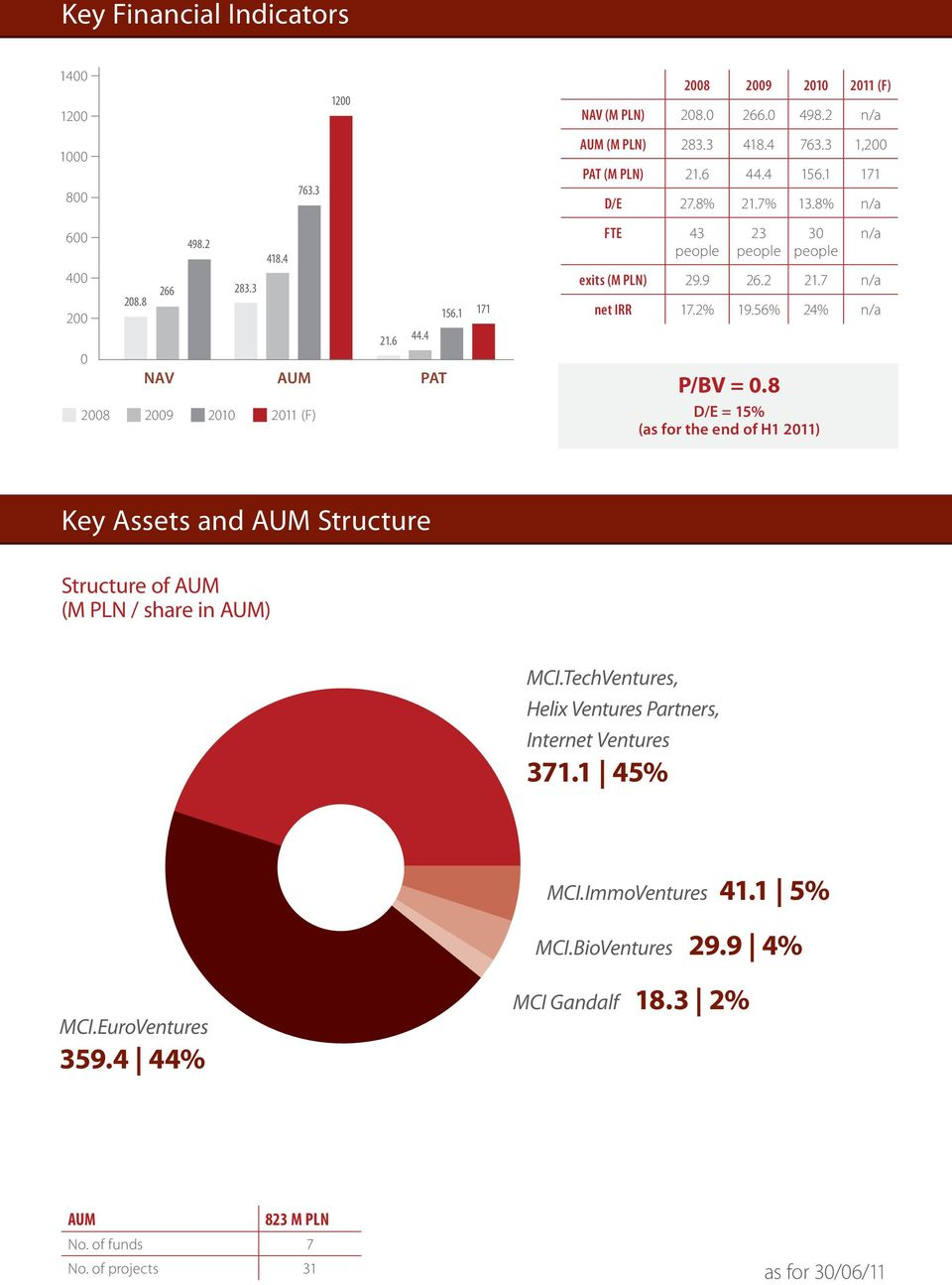 7 n/a net IRR 17.2% 19.56% 24% n/a P/BV = 0.8 D/E = 15% (as for the end of H1 2011) Key Assets and AUM Structure Structure of AUM (M PLN / share in AUM) MCI.