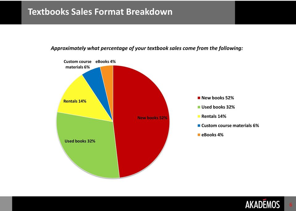 materials 6% ebooks 4% Rentals 14% Used books 32% New books 52% New