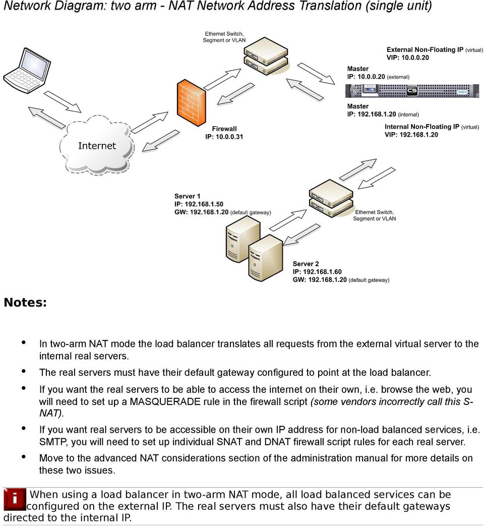 e. SMTP, you will need to set up individual SNAT and DNAT firewall script rules for each real server.