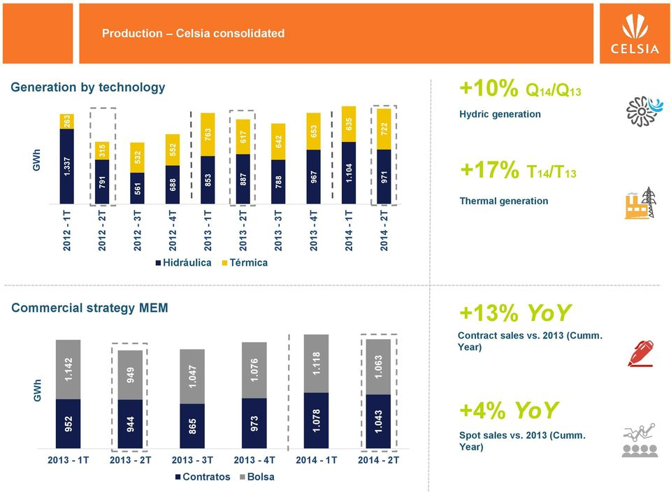 104 971 GWh 532 315 552 763 617 642 653 263 635 722 Production Celsia consolidated Generation by technology +10% Q14/Q13 Hydric
