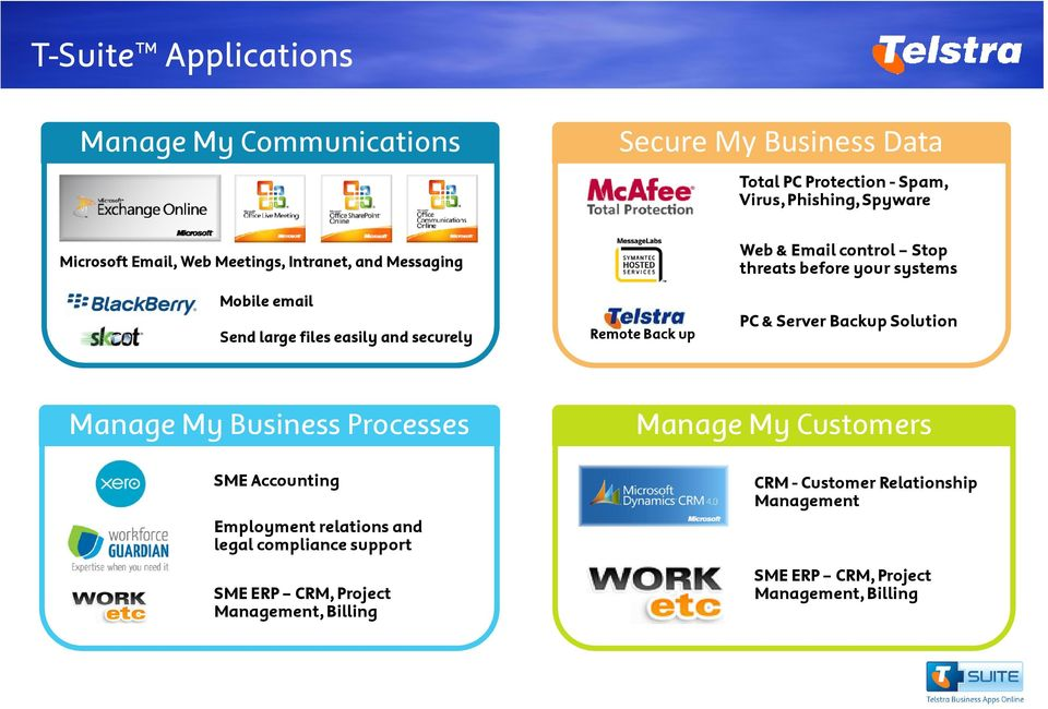 before your systems PC & Server Backup Solution Manage My Business Processes SME Accounting Employment relations and legal compliance