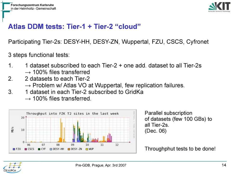 2d datasets t to each htier-2 Problem w/ Atlas VO at Wuppertal, few replication failures. 3.