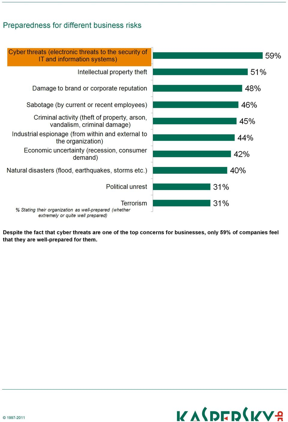 the top concerns for businesses, only 59% of