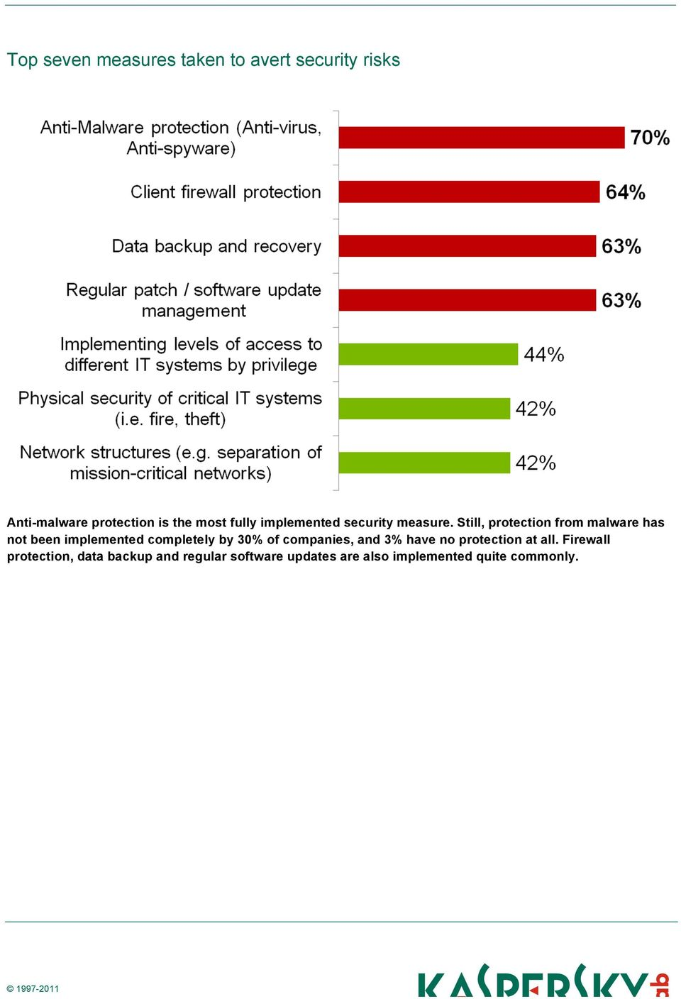 Still, protection from malware has not been implemented completely by 30% of