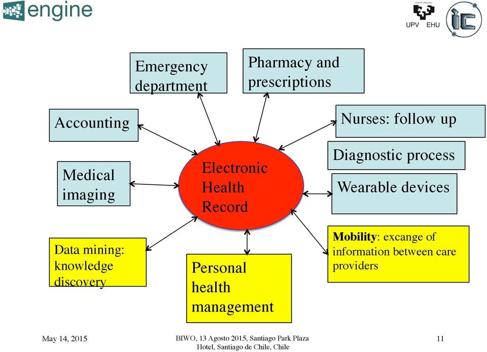 Electronic Health Record! Personal health management!