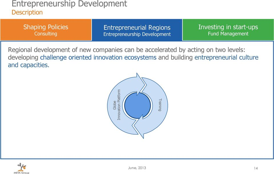 innovation ecosystems and building entrepreneurial culture