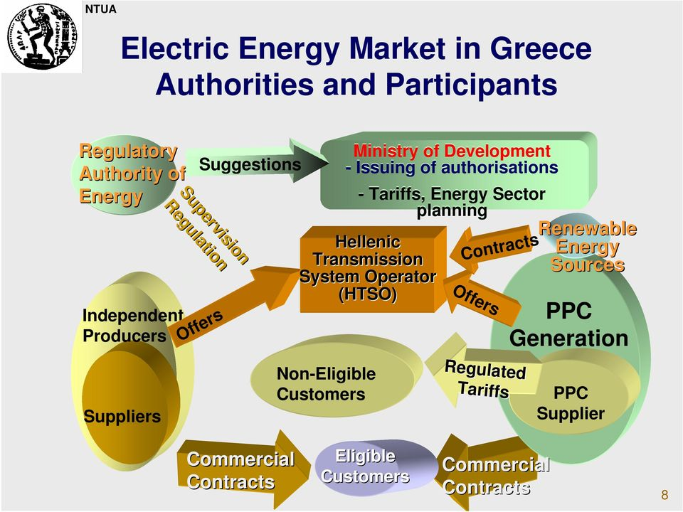 Tariffs, Energy Sector planning Renewable Hellenic Energy Transmission Sources System Operator (HTSO) Offers Non-Eligible