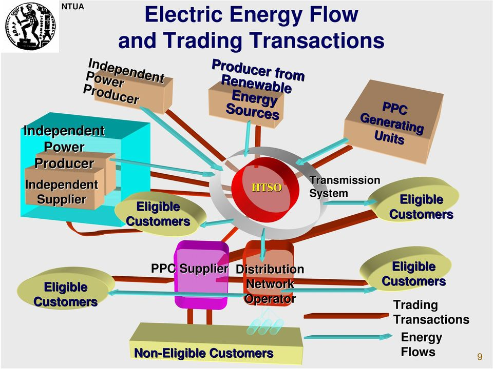 Power Producer PPC Generating Units Independent Power Producer Independent Supplier Eligible Customers