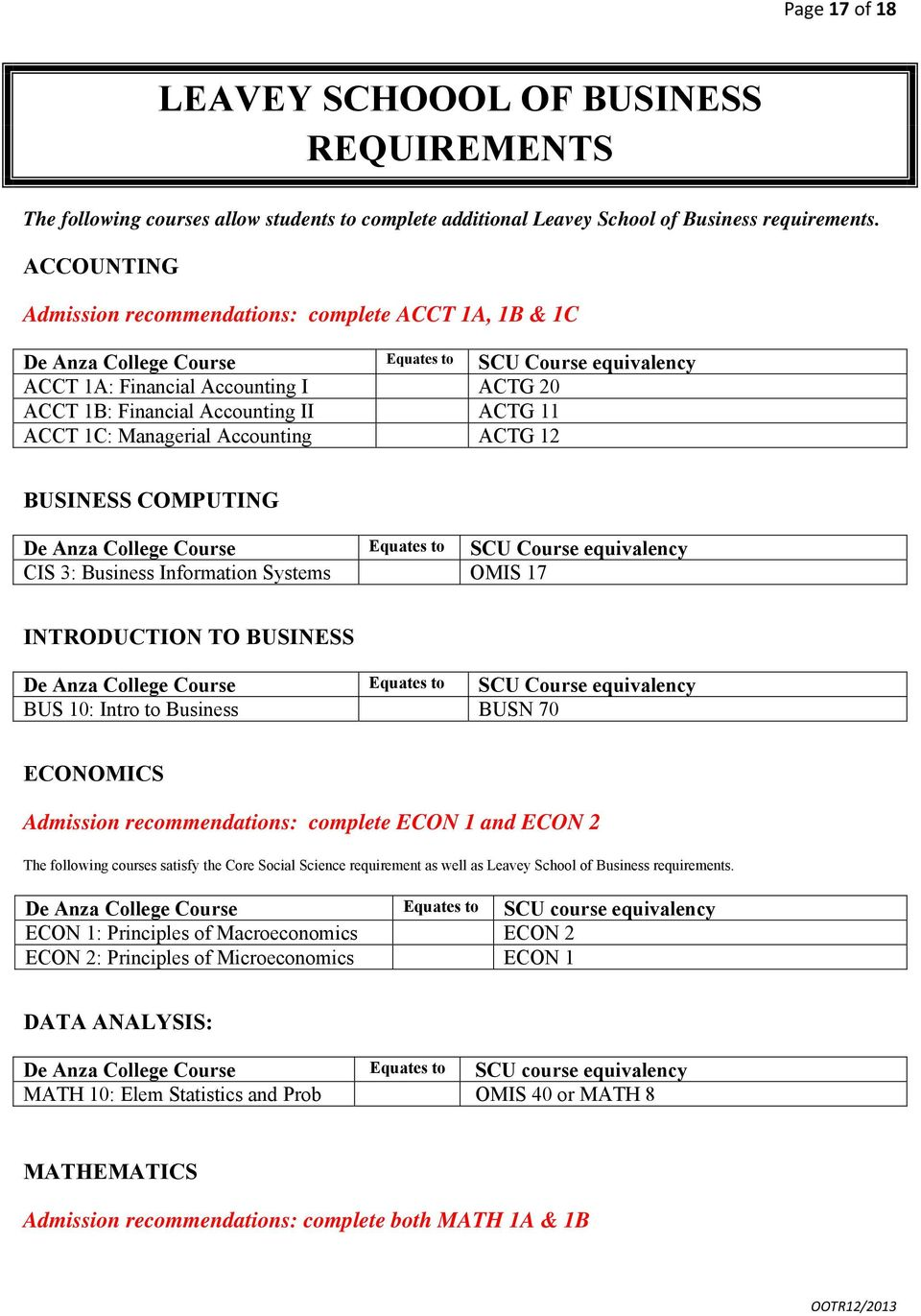 Accounting ACTG 12 BUSINESS COMPUTING Equates to SCU Course equivalency CIS 3: Business Information Systems OMIS 17 INTRODUCTION TO BUSINESS Equates to SCU Course equivalency BUS 10: Intro to