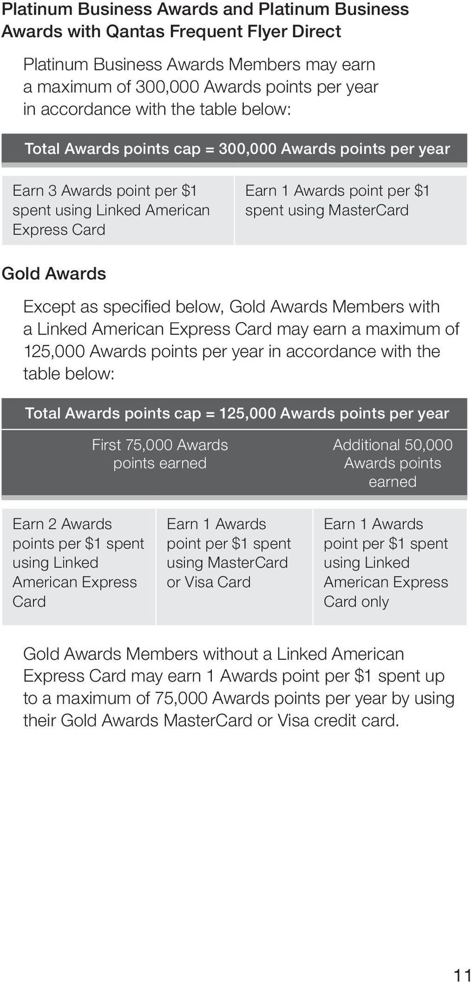 Except as specified below, Gold Awards Members with a Linked American Express Card may earn a maximum of 125,000 Awards points per year in accordance with the table below: Total Awards points cap =