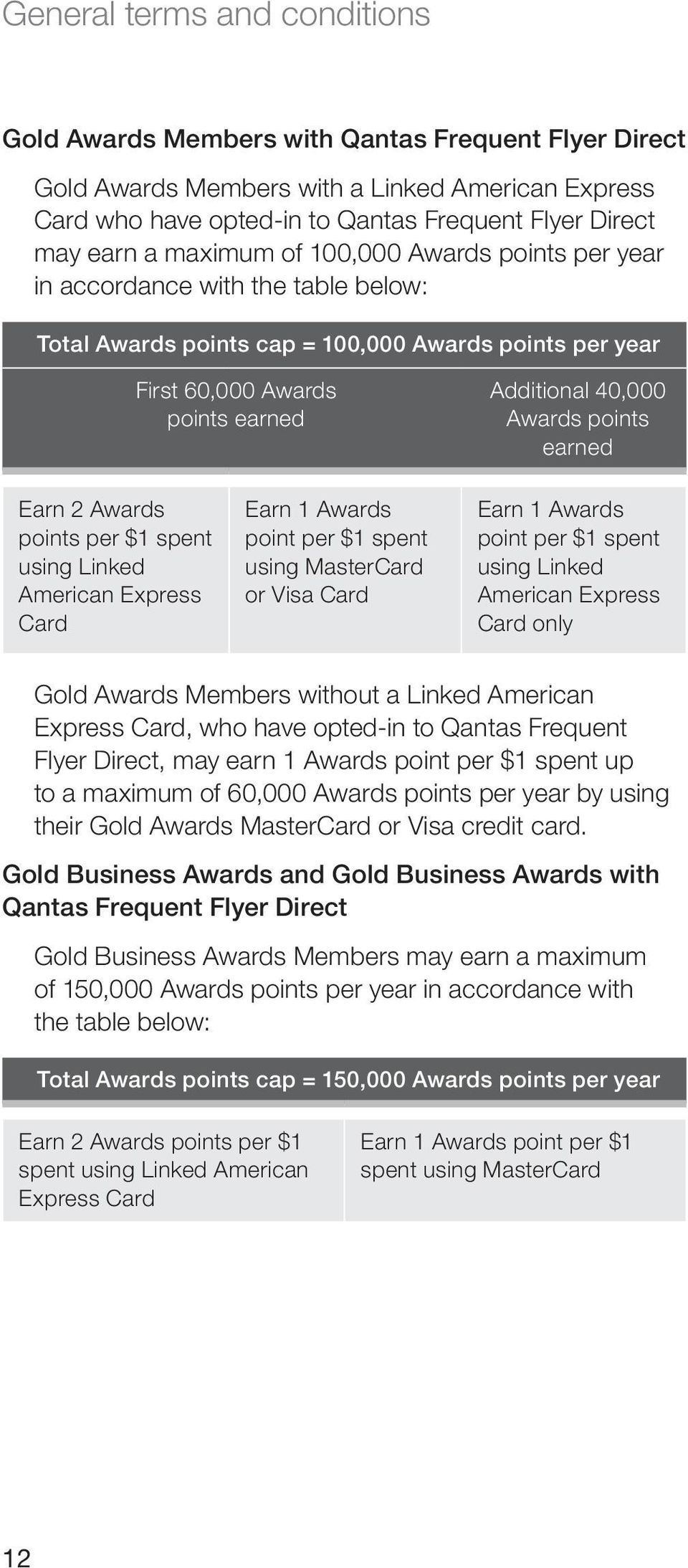 points earned Earn 2 Awards points per $1 spent using Linked American Express Card Earn 1 Awards point per $1 spent using MasterCard or Visa Card Earn 1 Awards point per $1 spent using Linked