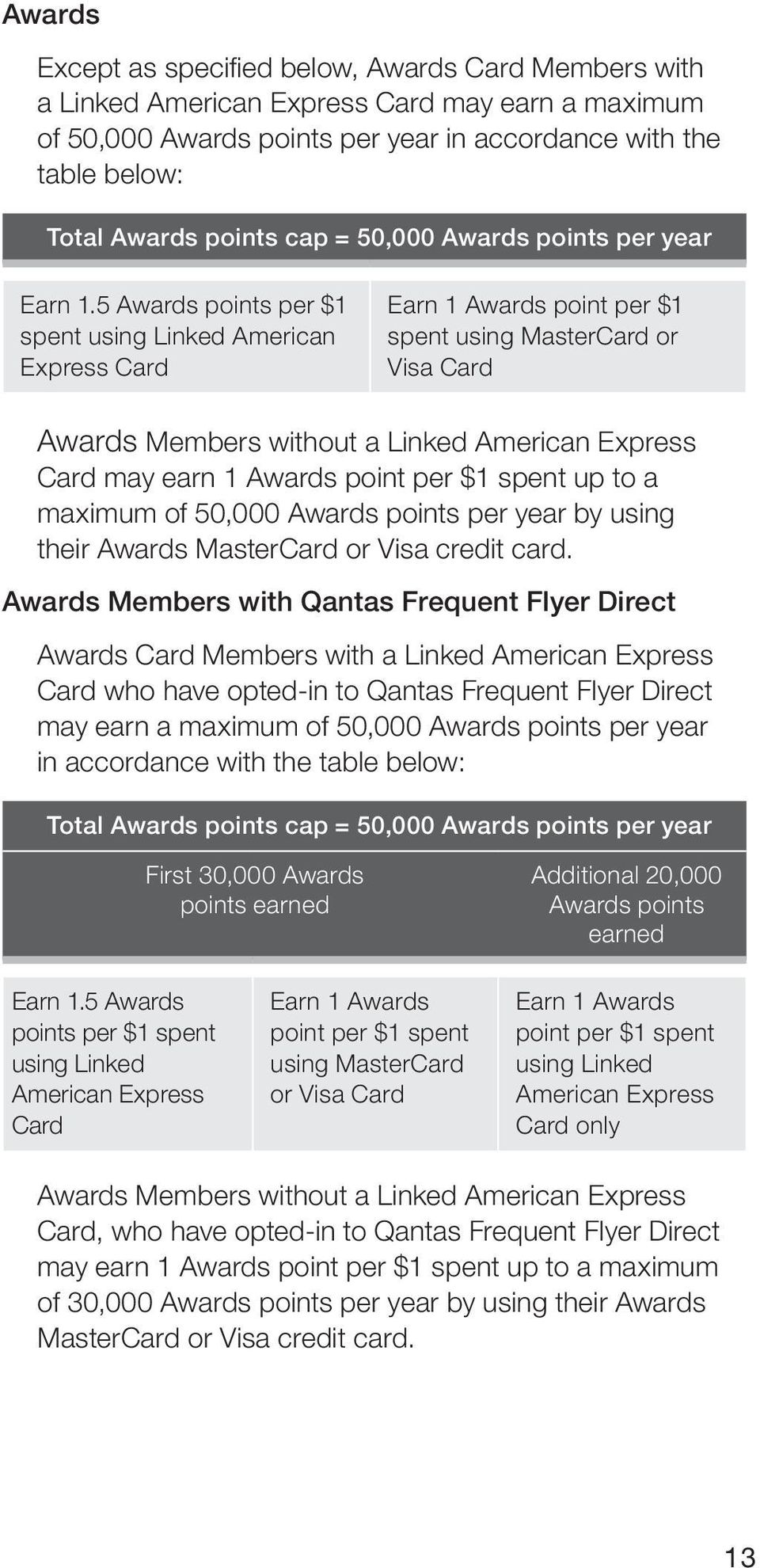 5 Awards points per $1 spent using Linked American Express Card Earn 1 Awards point per $1 spent using MasterCard or Visa Card Awards Members without a Linked American Express Card may earn 1 Awards